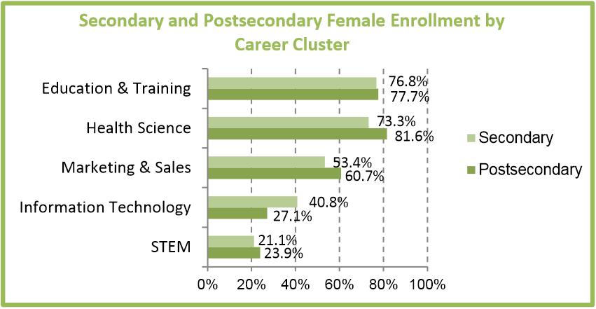 Female enrollment in STEM
