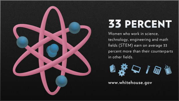 Women in STEM earn 33 percent more
