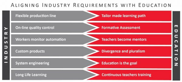 aligning industry requirements with education