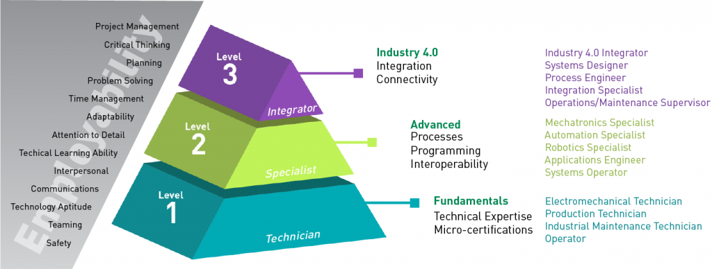 Industry 4.0 Training