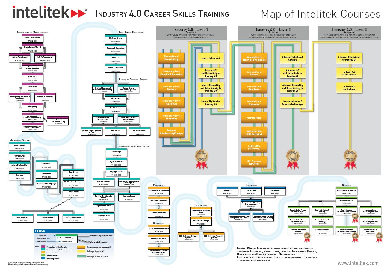 Industry 4.0 Skills Poster
